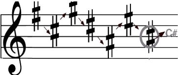 Counting from the last note of B, to find the Key signature of C# major's name.